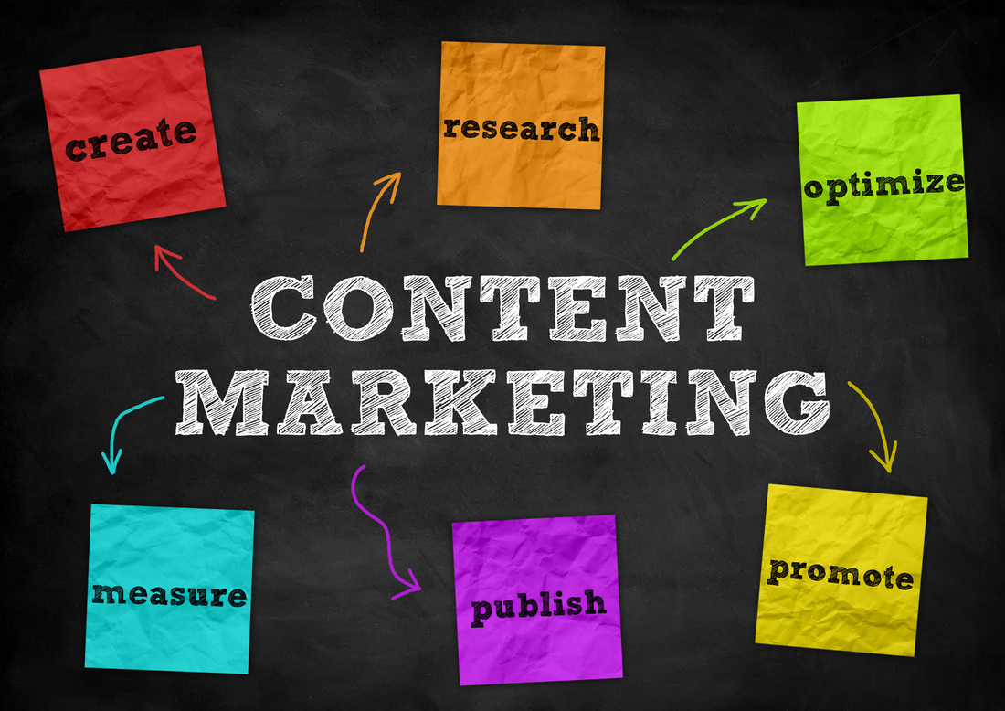 The Basics of Content Marketing