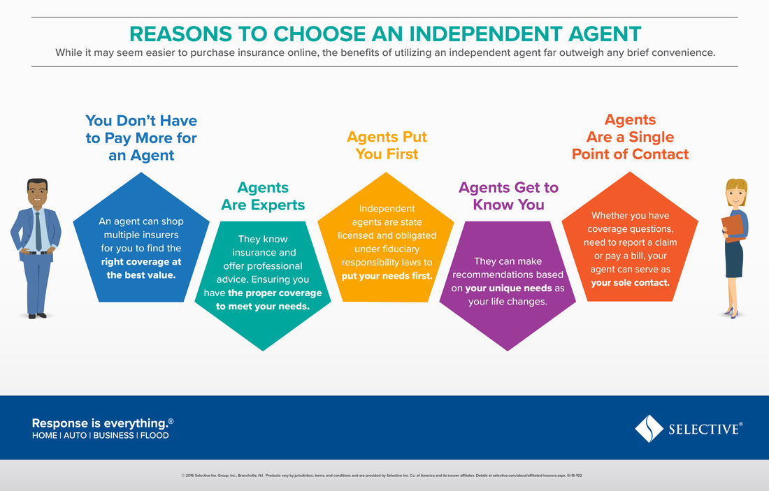 While it may seem easier to purchase online, the benefits of utilizing an independent agent far outweigh any brief convenience.