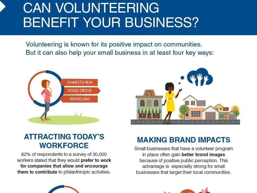 Volunteering is known to positively impact the community, but it can also benefit your business. ​