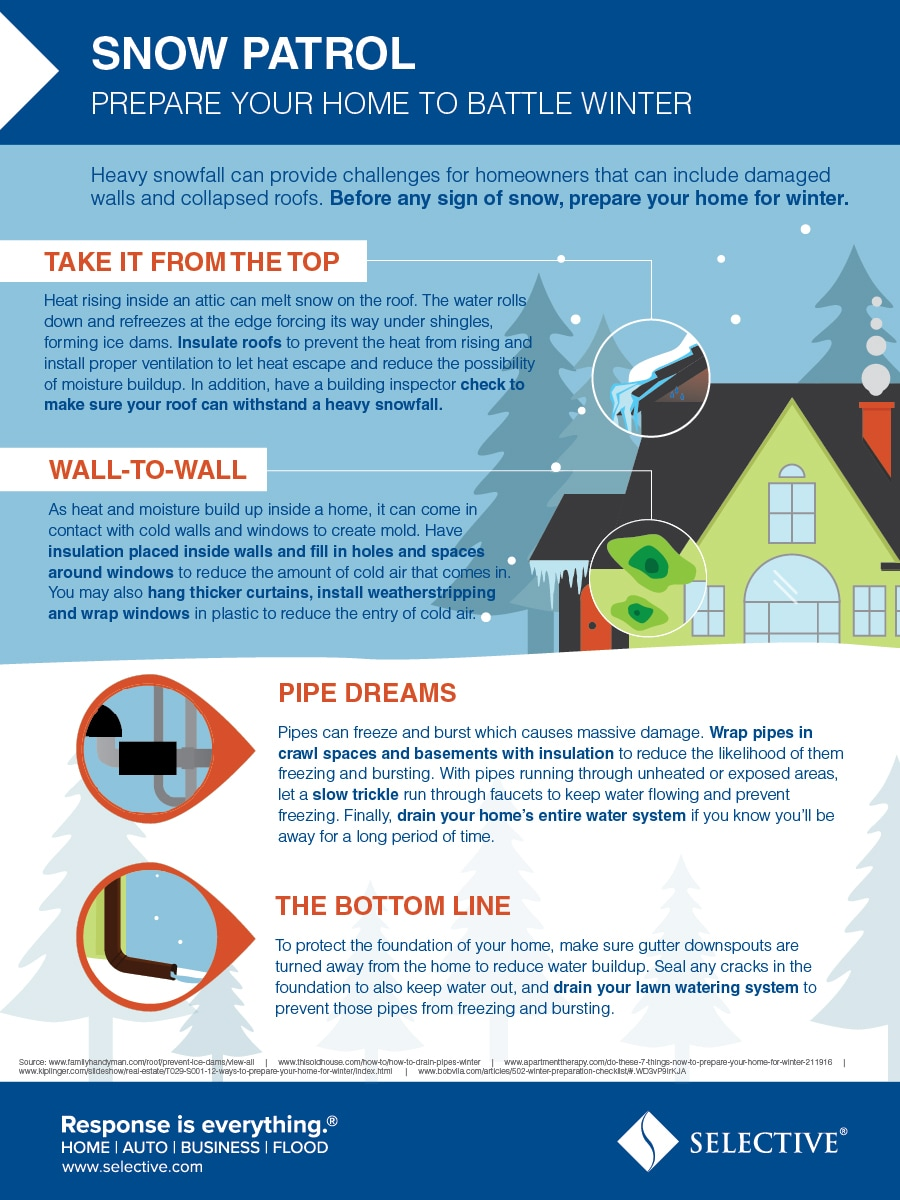 Heavy snowfall can provide challenges for homeowners that can include damaged walls and collapsed roofs. Before any sign of snow, prepare your home for winter.